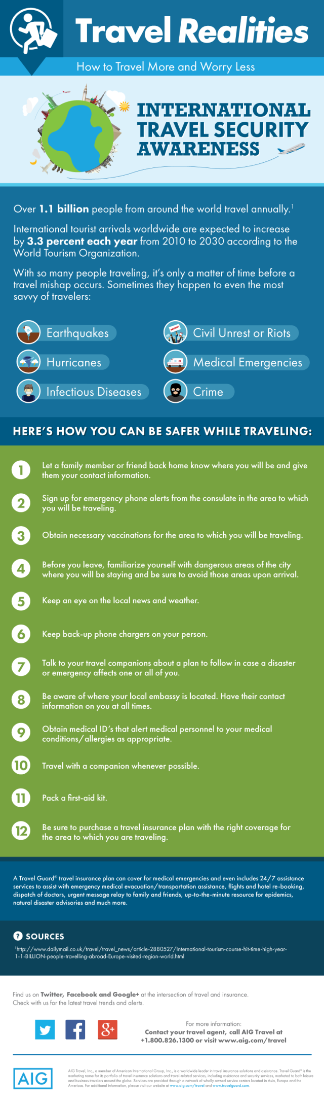 International Travel Security Tips